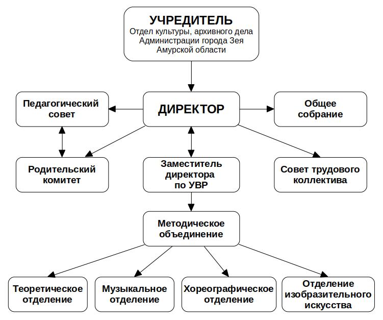 Структура учреждения, структура взаимодействий
